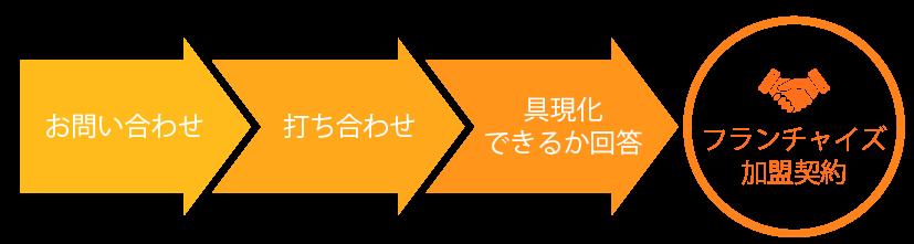 production flow image